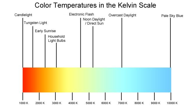 How Color Temperatures are Measured